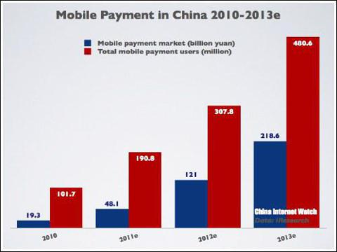 China Mobile Payment 2010-2013e