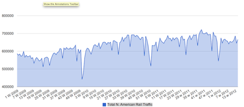 railsm1 Rail Traffic Continues Trend