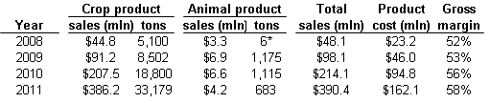 Table 1. Shipments and costs