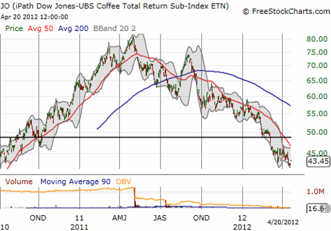 JO continues to sell-off as coffee prices continue their descent from lofty heights