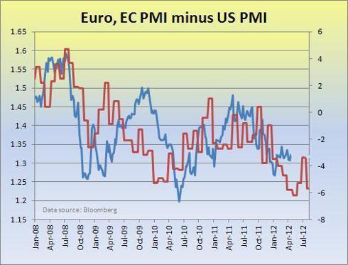 Euro, EC-US PMI