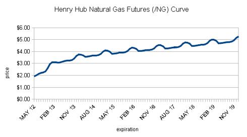 /NG Futures Curve