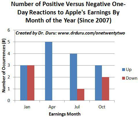 Number of Positive Versus Negative One-Day Reactions to Apple