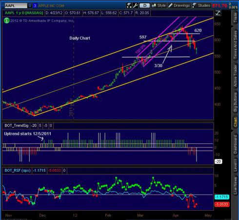 20120423_AAPL_Daily