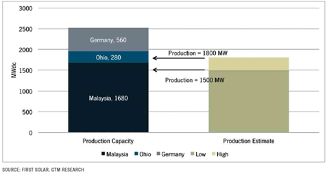 First Solar 2012 Annual Production Capacity (Pre-Capacity Closures)