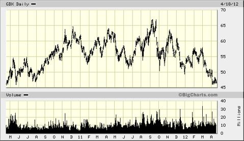 GDX Chart - 2 year