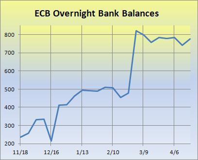ECB overnight balances