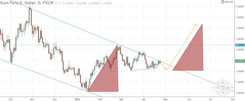 EUR/USD Possible Breakout