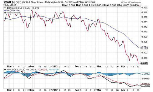 XAU / Gold (PHLX Gold/Silver Sector Index / Spot Gold CME)