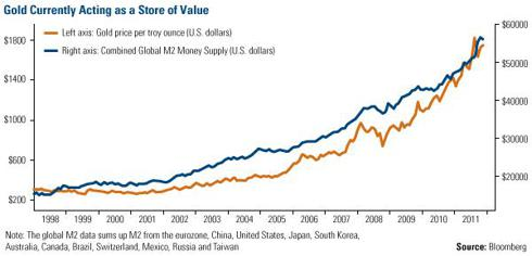 Gold and Global M2 Money Supply