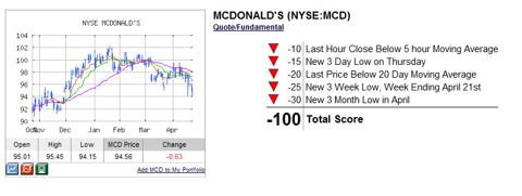 MCD Trend