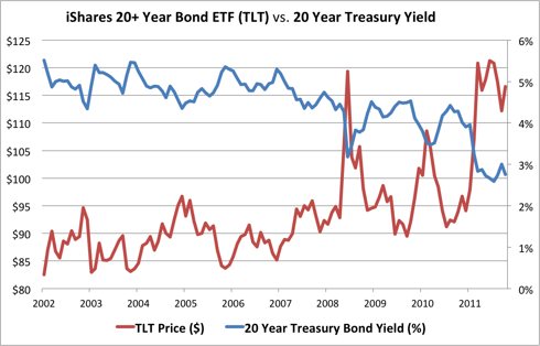 TLT prices vs 20 yearTreasury yields