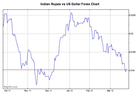 india etf, india rupee