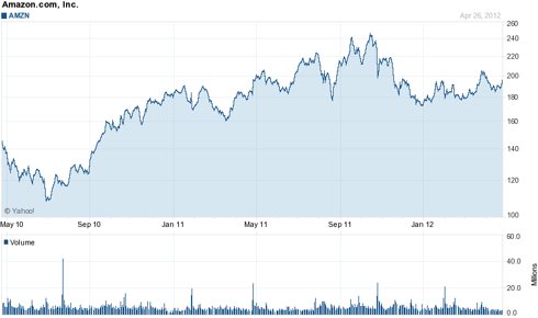 Amazon (<a href='http://seekingalpha.com/symbol/AMZN' title='Amazon.com, Inc.'>AMZN</a>) 2 Year Chart