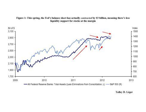 Fed Balance Sheet vs. SPX