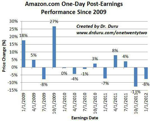Amazon.com One-Day Post-Earnings Performance Since 2009