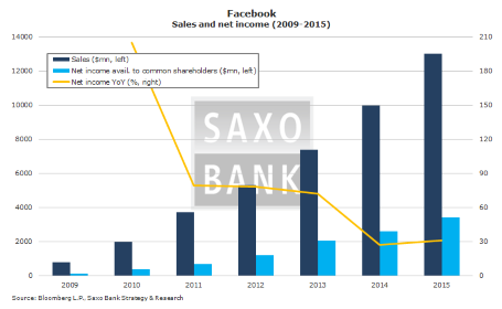 Facebook sales and net income (2009-2015)