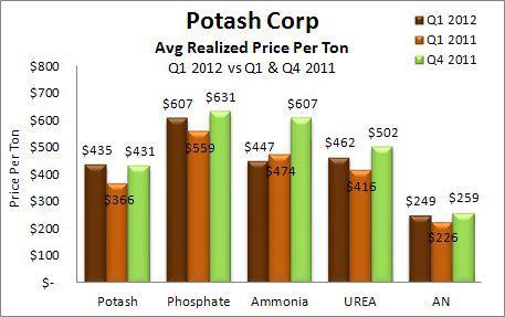 Potash Corporation Avg. Realized Price Per Ton Q1 2012 vs Q1 & Q4 2011