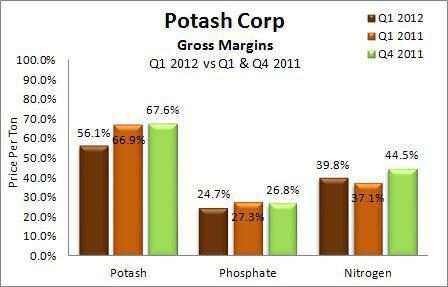 Potash Corp: Gross Margins of Potash, Phosphate & Nitrogen Segments