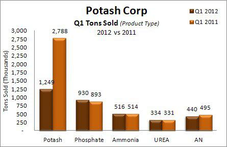 Potash Corp Q1 2012 Tons Sold By Product