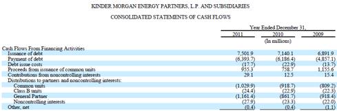 KMP Cash Flow Statement