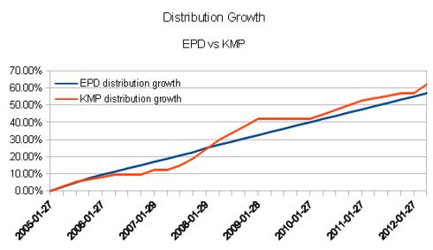 Cash Distribution Growth