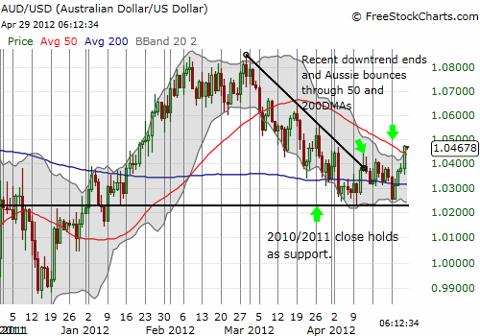 Australian dollar looks ready for a fresh rally against the U.S. dollar?!
