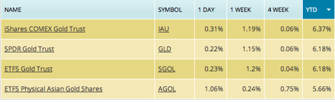 gold etf, etf gold, gold etf performance, gld, iau, spider gold, spdr gold, sdpr gold, ishares gold, spdr gld