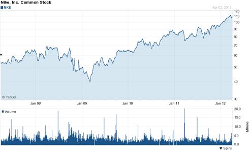 Nike 5 Year Chart
