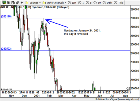 Nasdaq 100 resistance level in January 2001