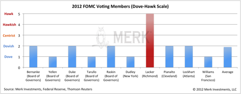 Fed - Dove, Hawk