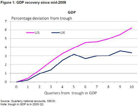 U.S. vs U.K. GDP recovery since mid-2009