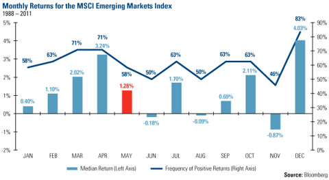 Monthly returns for the MSCI Emerging Markets Index