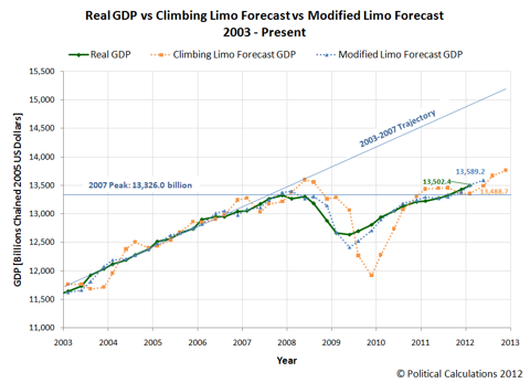 Real GDP vs Climbing Limo Forecast vs Modified Limo Forecast, 2003Q1 through 2012Q1 First Estimate