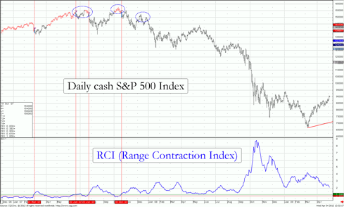 Chart 3 of the RCI for cash S&P 500