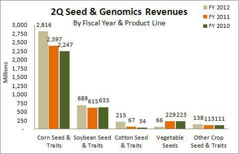 Monsanto 2Q Seed Genomics Revenues FY 2012/2011/2010