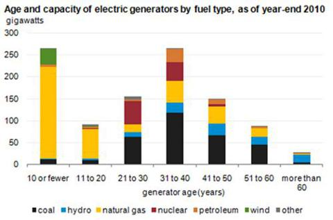 us age of power plants