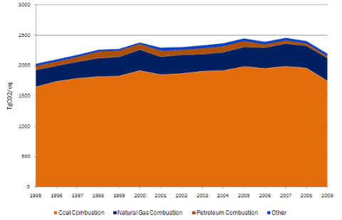 u.s. emissions from electrical generation