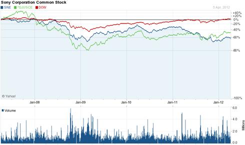 SNE 5 Year Return vs. Dow Jones and DJ US Consumer Electronics Index