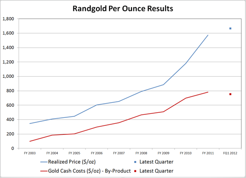 Randgold Per Ounce Results