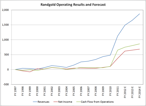 Randgold Operating Results and Forecast