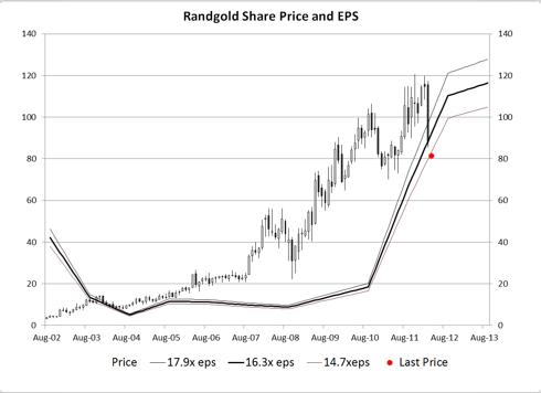 Price vs EPS