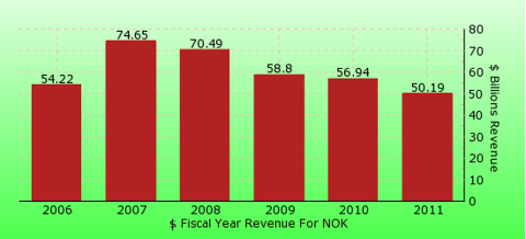 paid2trade.com revenue yearly gross bar chart for NOK