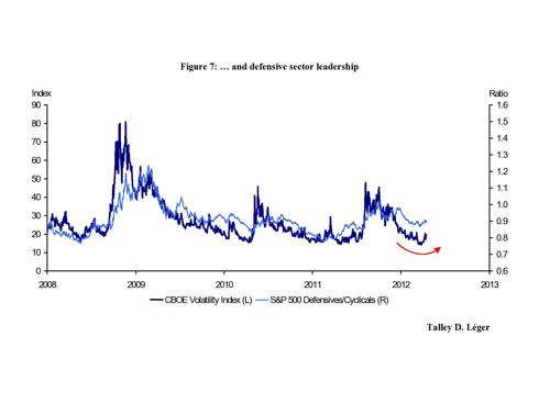 VIX vs. Defensives & Cyclicals
