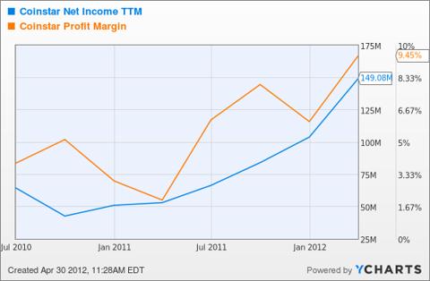 CSTR Net Income TTM Chart