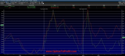 VXX and VXX May 11, 2012 $18 strike call option 3 Day Price swings