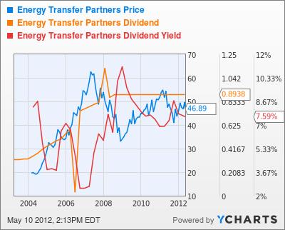 ETP Chart