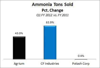 AGU Ammonia Tons Sold Compare with CF Industries and Potash Corp