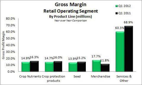 Agrium Gross Margins Q1 2012 vs Q1 2011