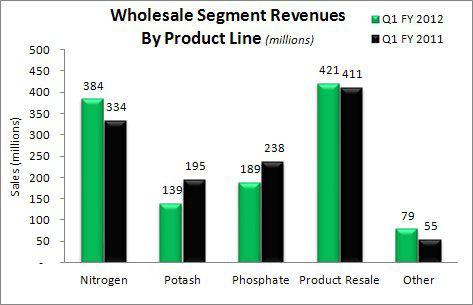 Agrium Wholesale Revenues by product line Q1 2012 vs Q1 2011